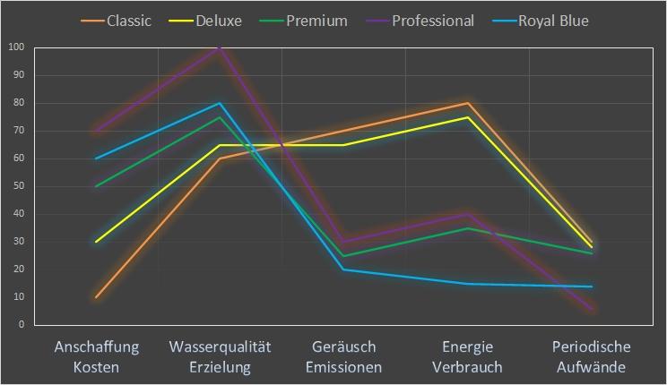Pool Filter Qualität und Energie Tabelle