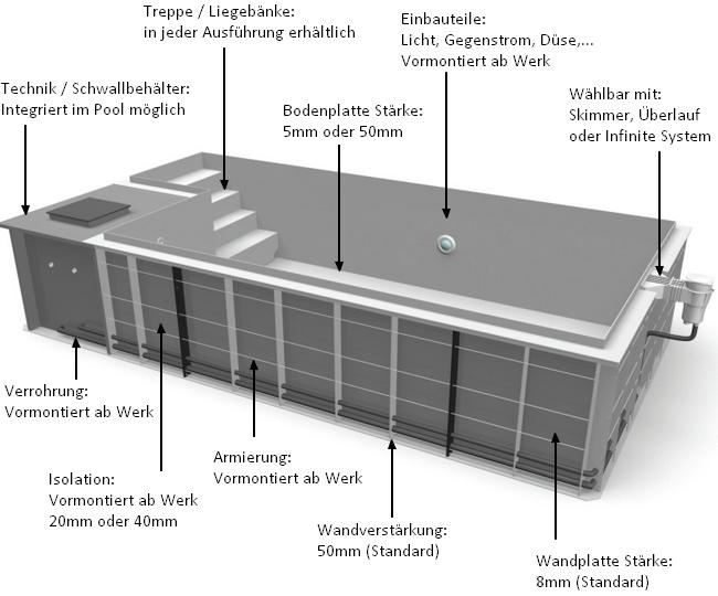 pp-schwimmbecken-eigenschaften-bowi-ch